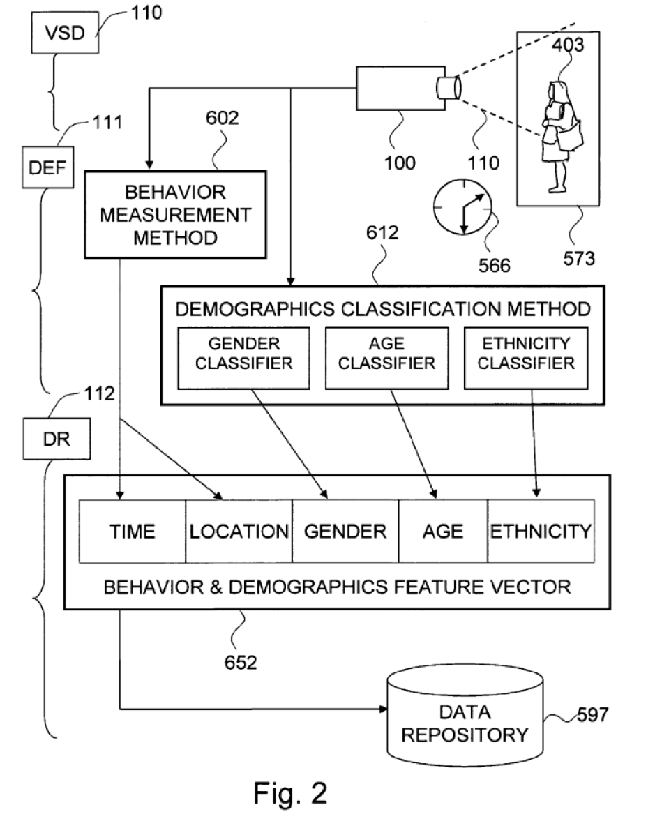 Technical diagram showing an input of an image of a person wearing a dress, which is fed into a behavior measurement method and a demographics classification method, which feed into a behavior and demographics feature vector; ending in the data repository.