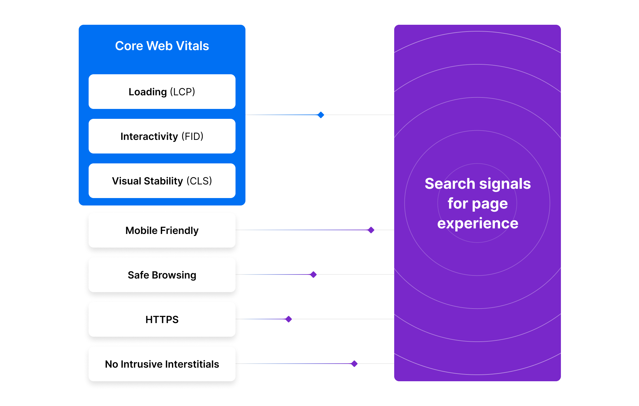 Search signals are the characteristics of your webpage that determine its Google ranking. Soon, the components of Core Web Vitals will be added to the list of signals to keep in mind when looking to improve SEO.