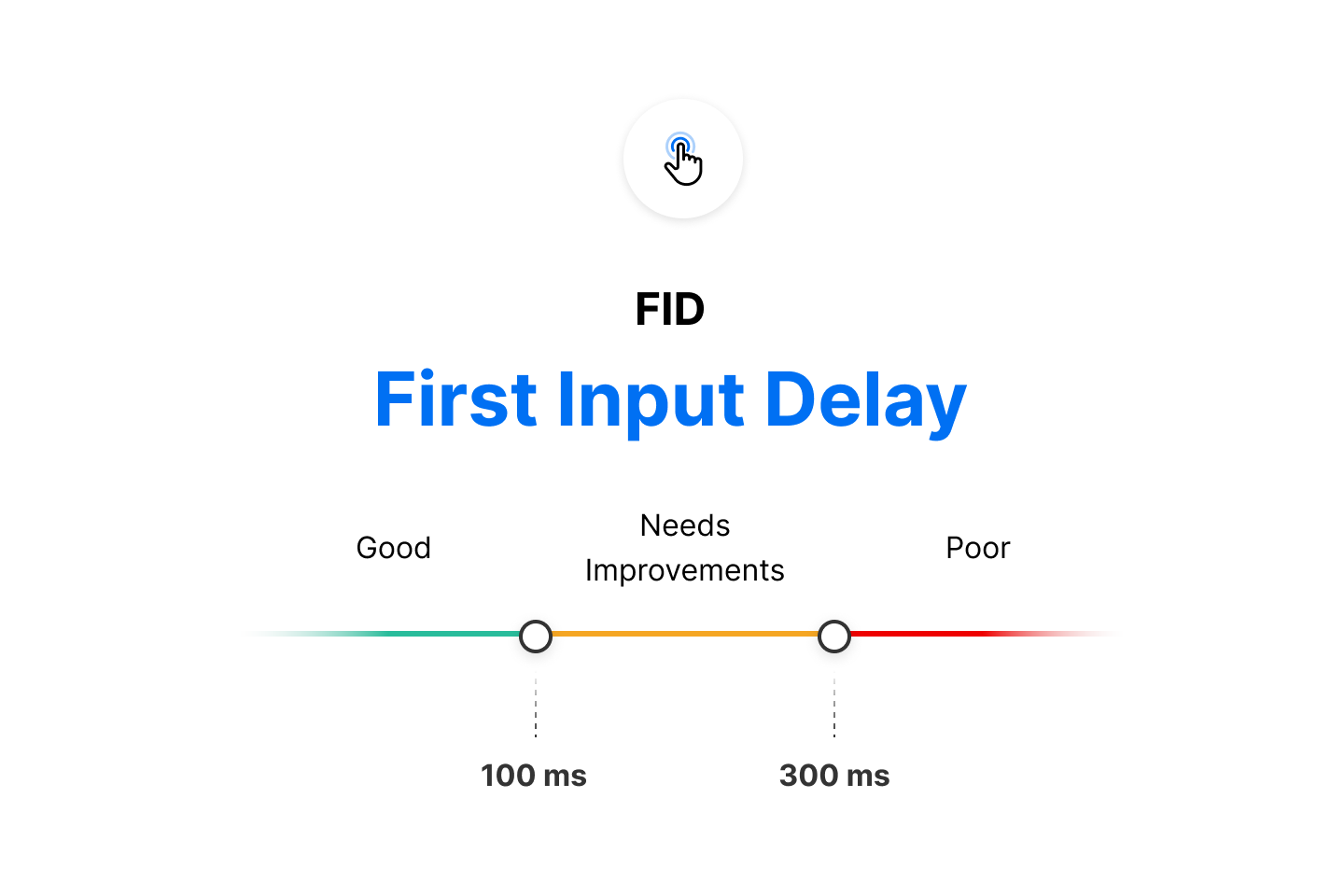 According to Google, aim for an FID below 100ms for a better page experience.