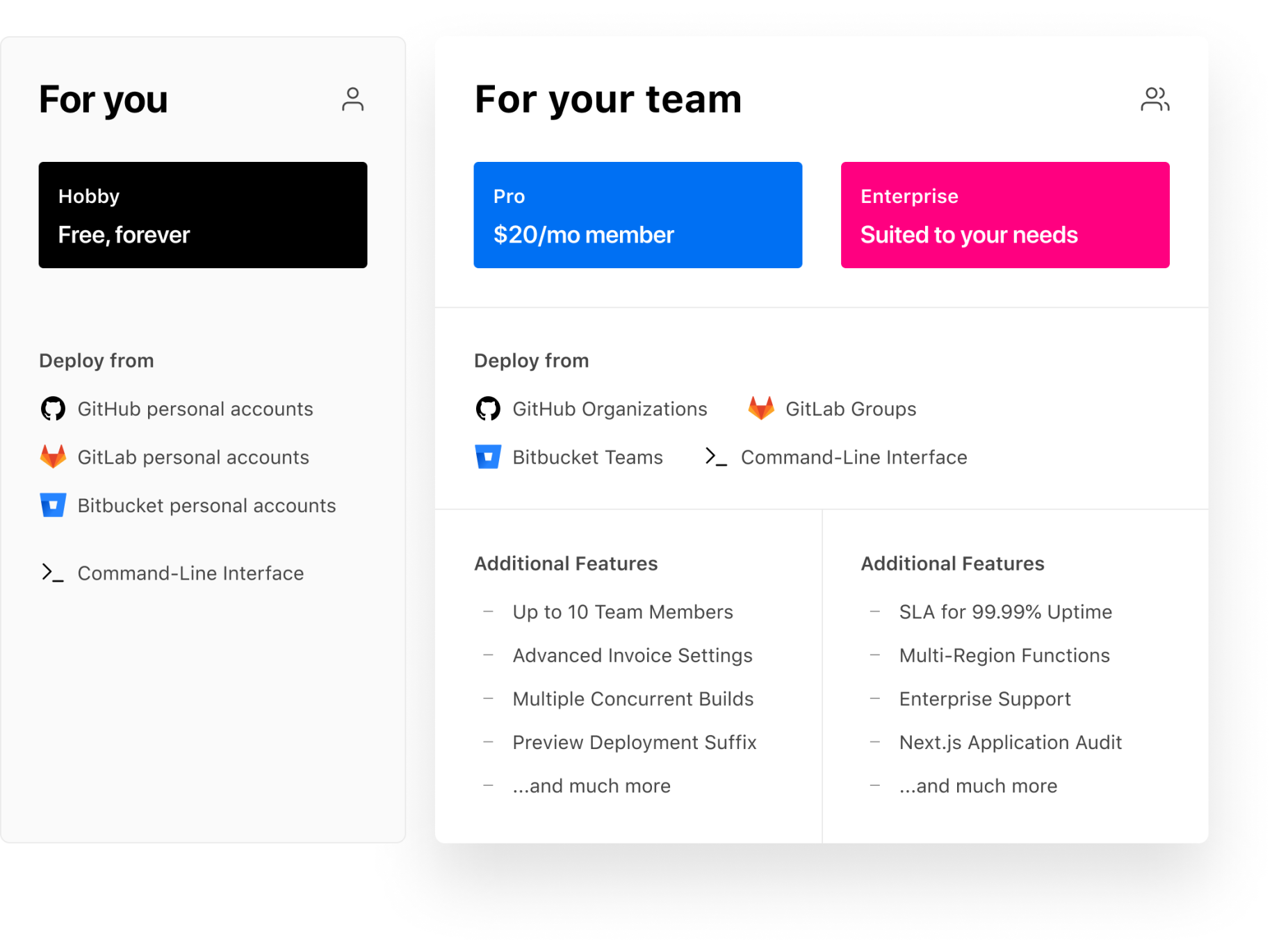 The new pricing plans for Personal Accounts and Teams.