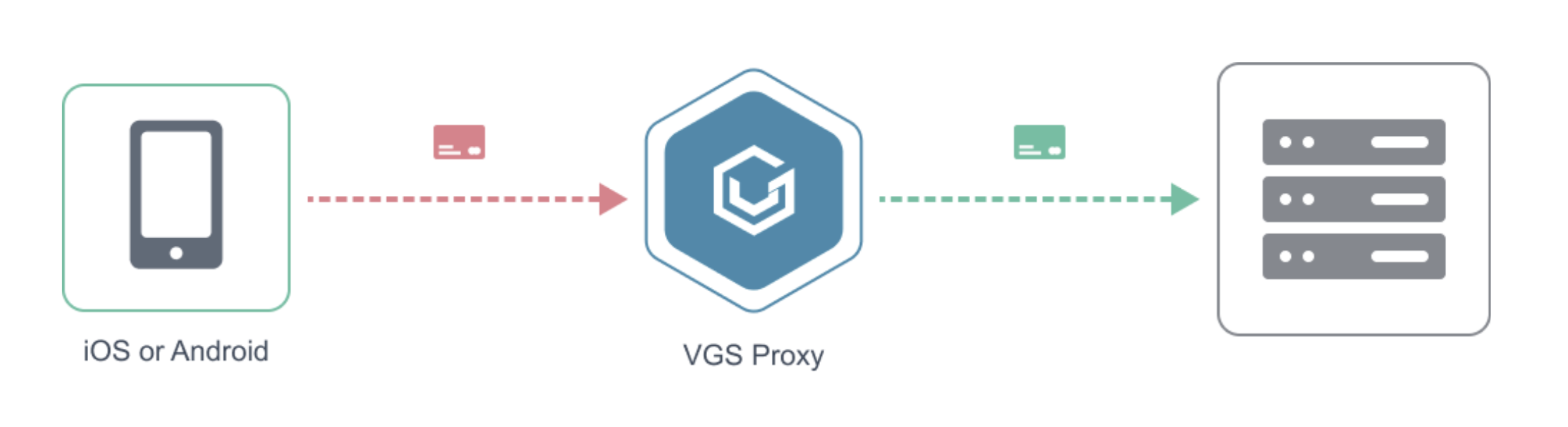 Collect sensitive data on iOS and Android with VGS Collect SDKs