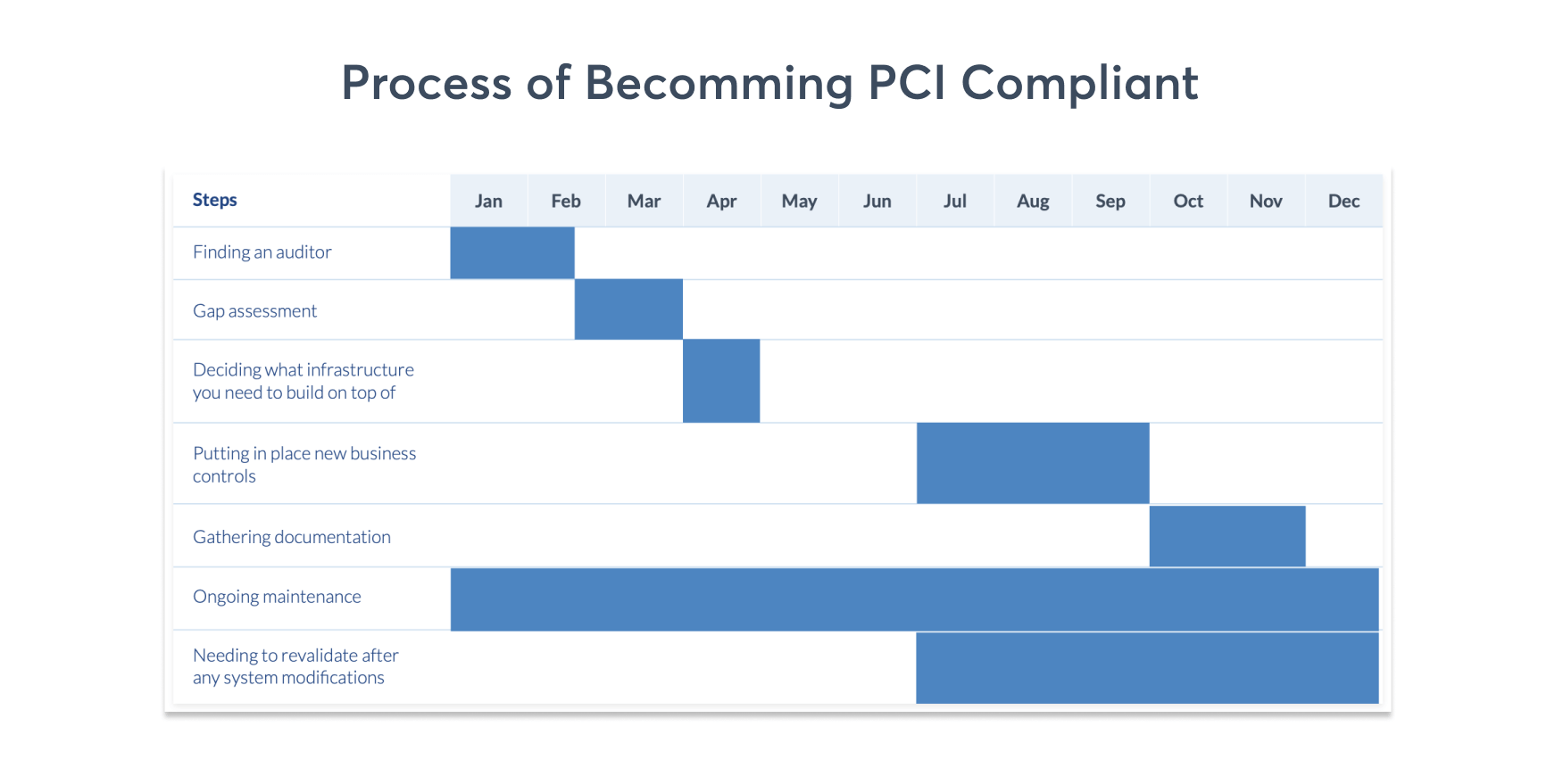 pci-compliace-process