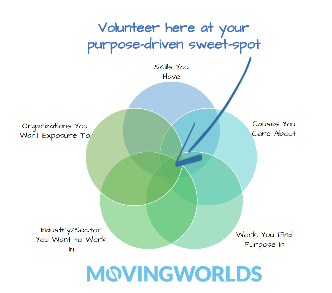 How to Choose Where to Volunteer