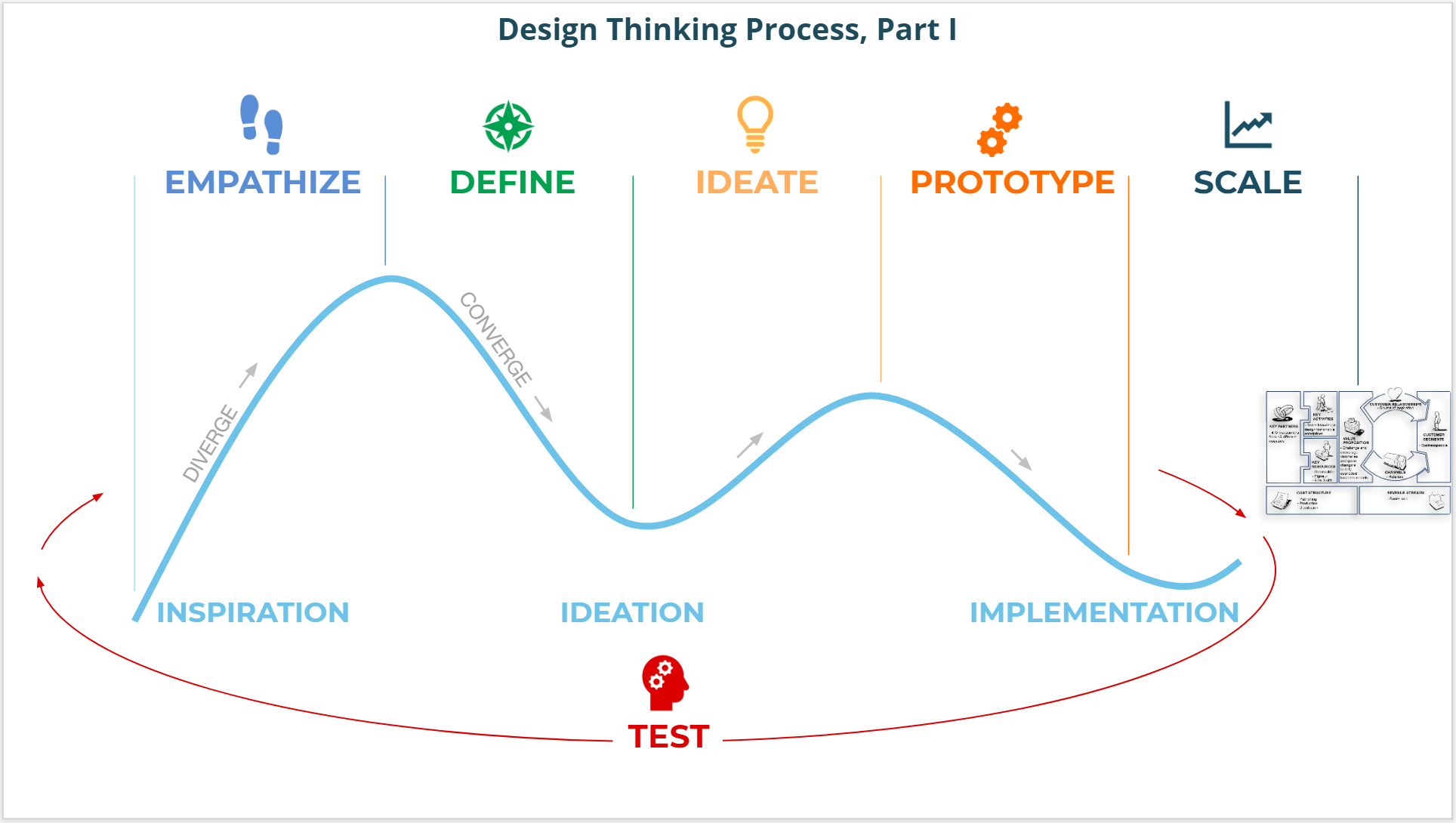 Design thinking process with human centered design for social enterprise