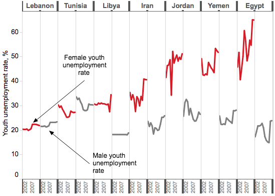 Youth Unemployment Rates Middle East