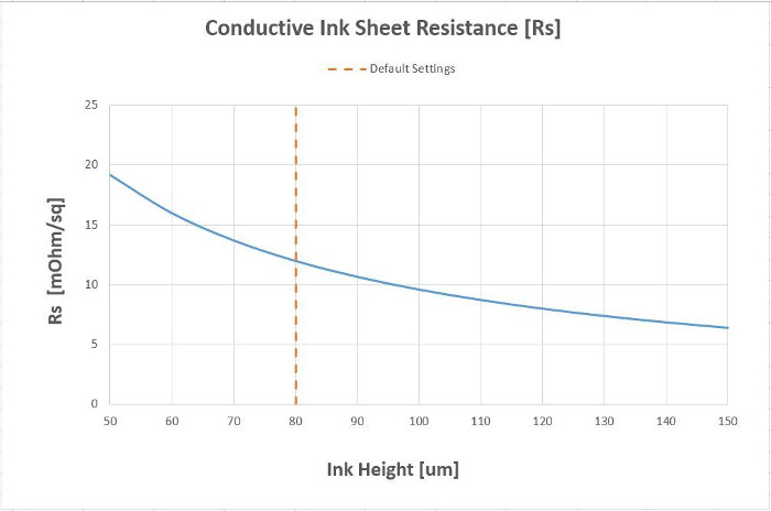 Conductive-Ink-Resistance