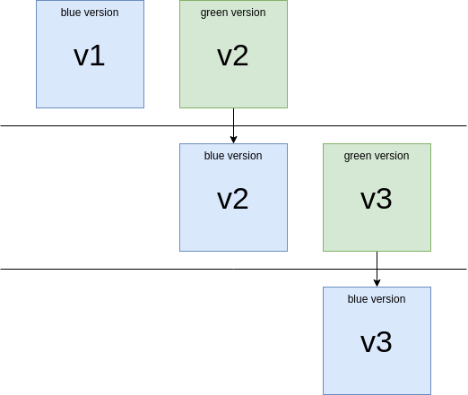 Blue-green deployment lifecycle