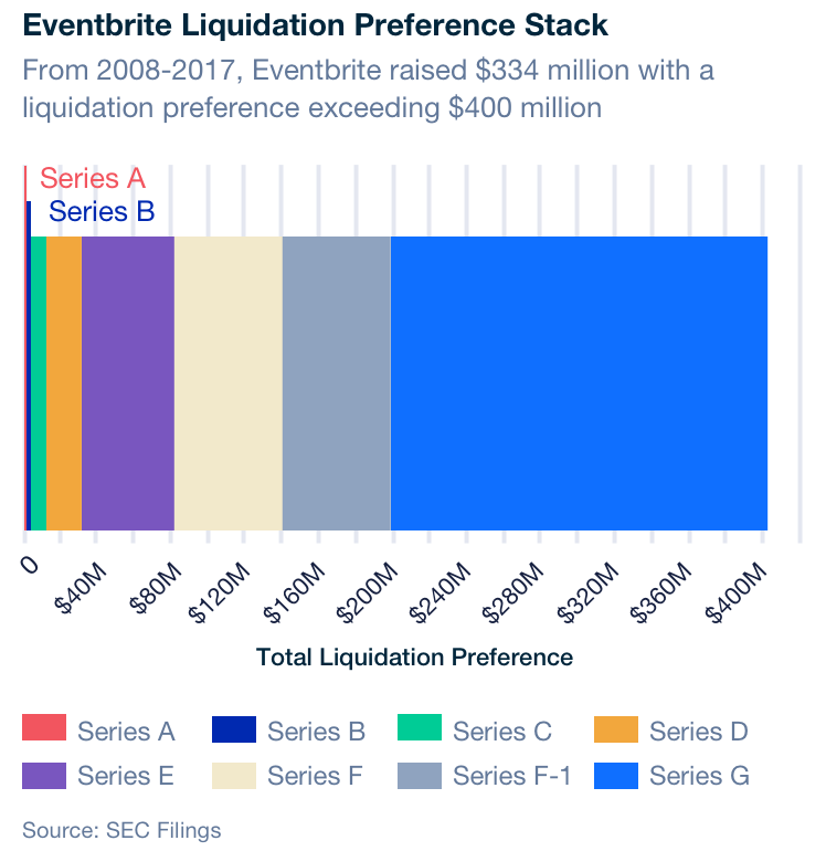 Liquidation Preference: Your Equity Could Be Worth Millions