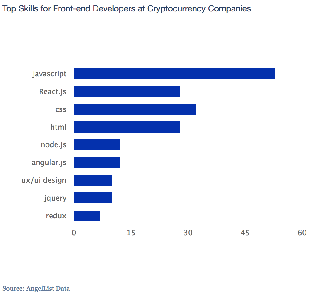 How To Get A Job At A Crypto Startup | AngelList