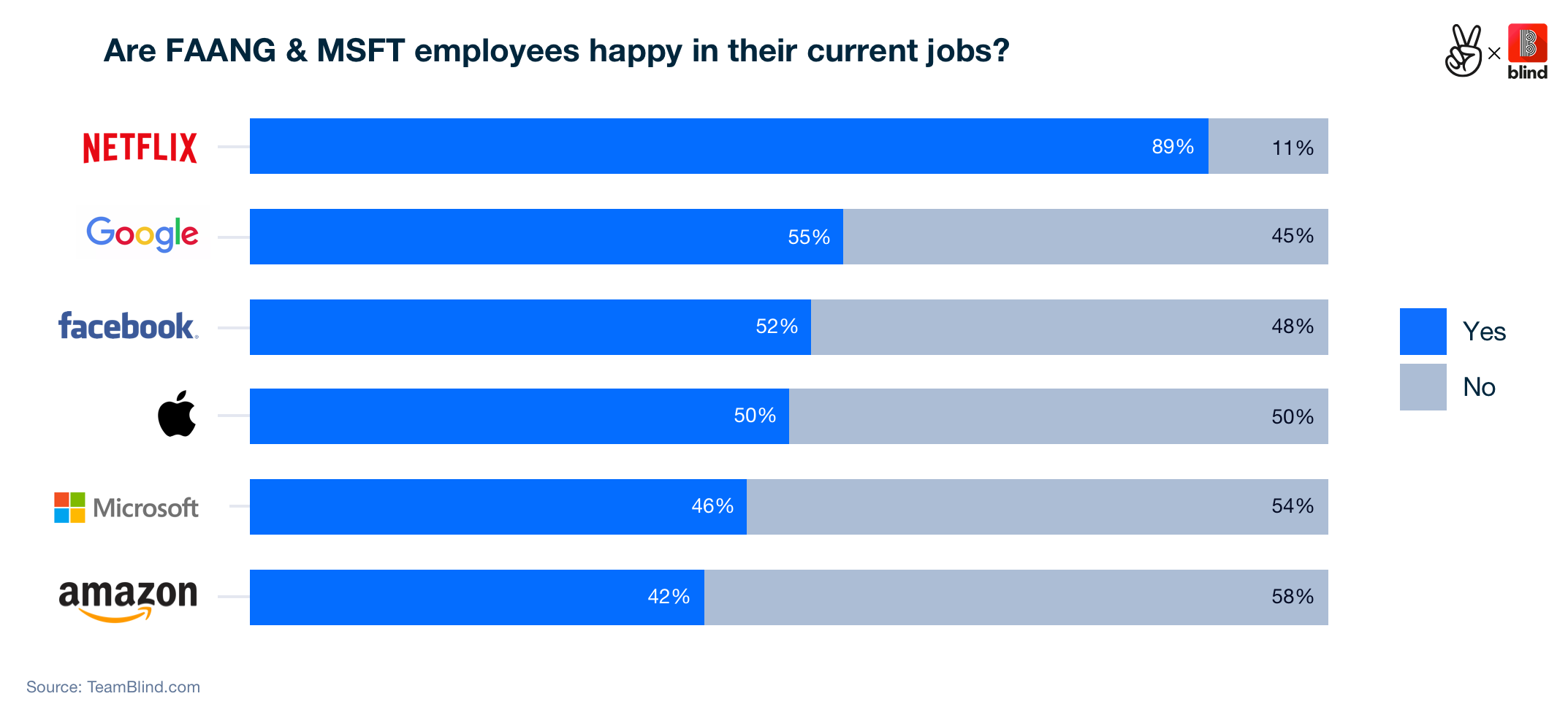 Are faang employees happy-LOGOS