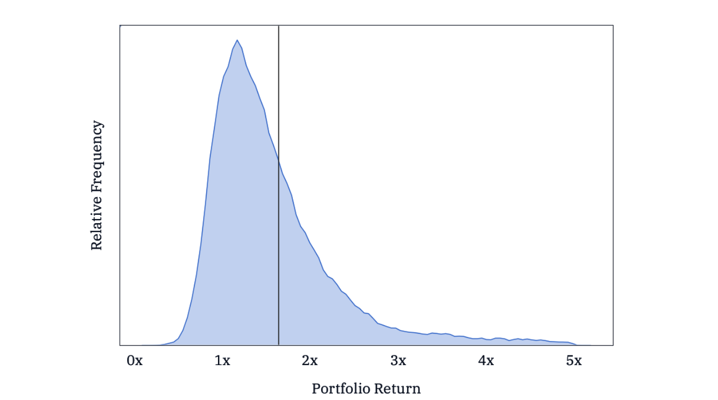 Distribution of hypothetical manager returns showing the market return outperforms
