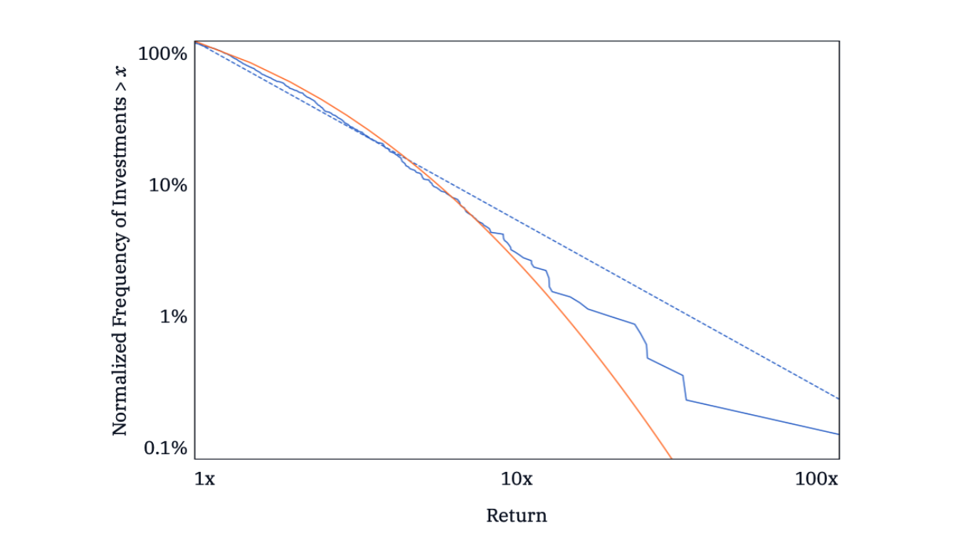 What AngelList Data Says About Power-Law Returns In Venture Capital