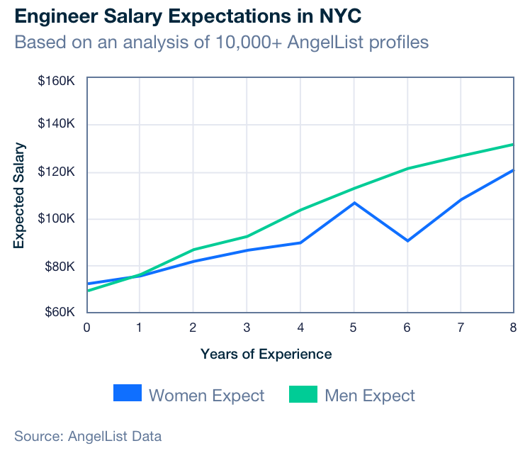 Why The Gender Pay Gap Gets Worse Not Better For Senior Engineers Angellist