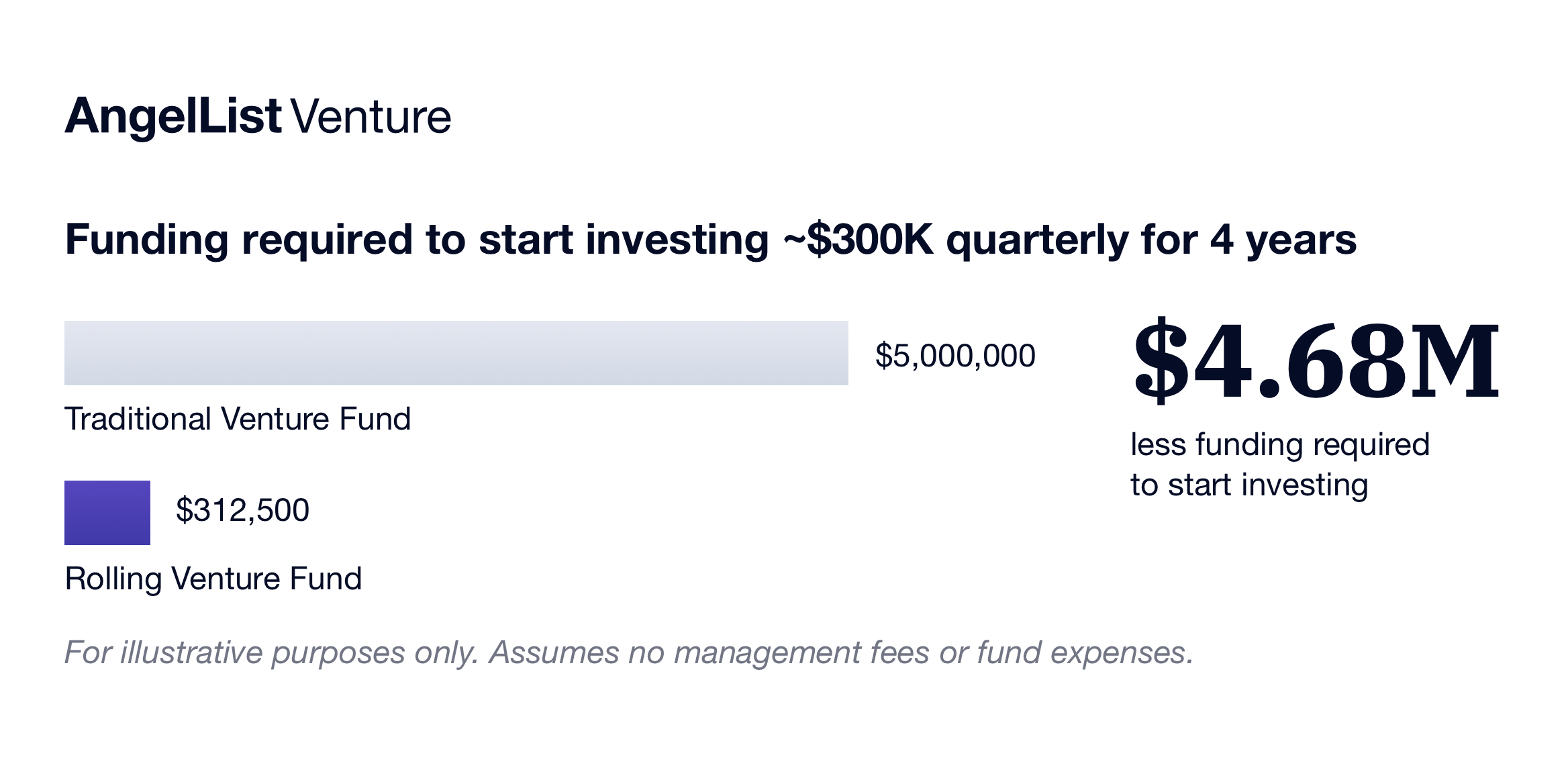 for-blog-angellist-venture-funding-required-traditional-versus-rolling-fund@2x