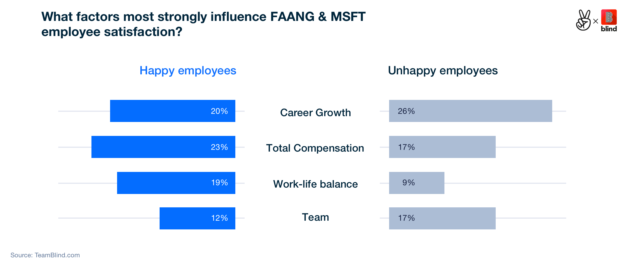 Factors for FAANG unhappiness