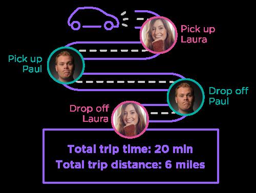 Exemple de trajet Lyft Line