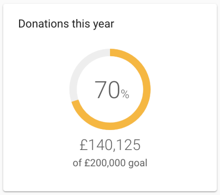 Dashboard donations block