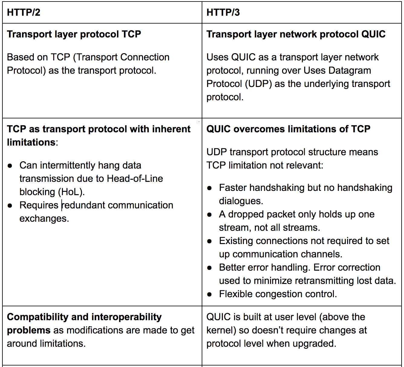 Features and capabilities of HTTP/2 and HTTP/3 Part 1/2