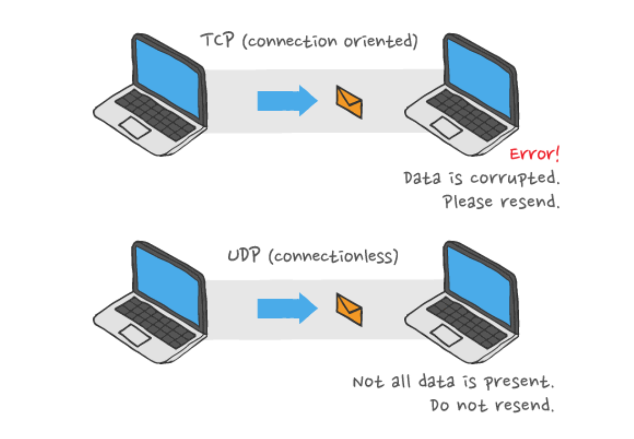 TCP vs. UDP as used by QUIC