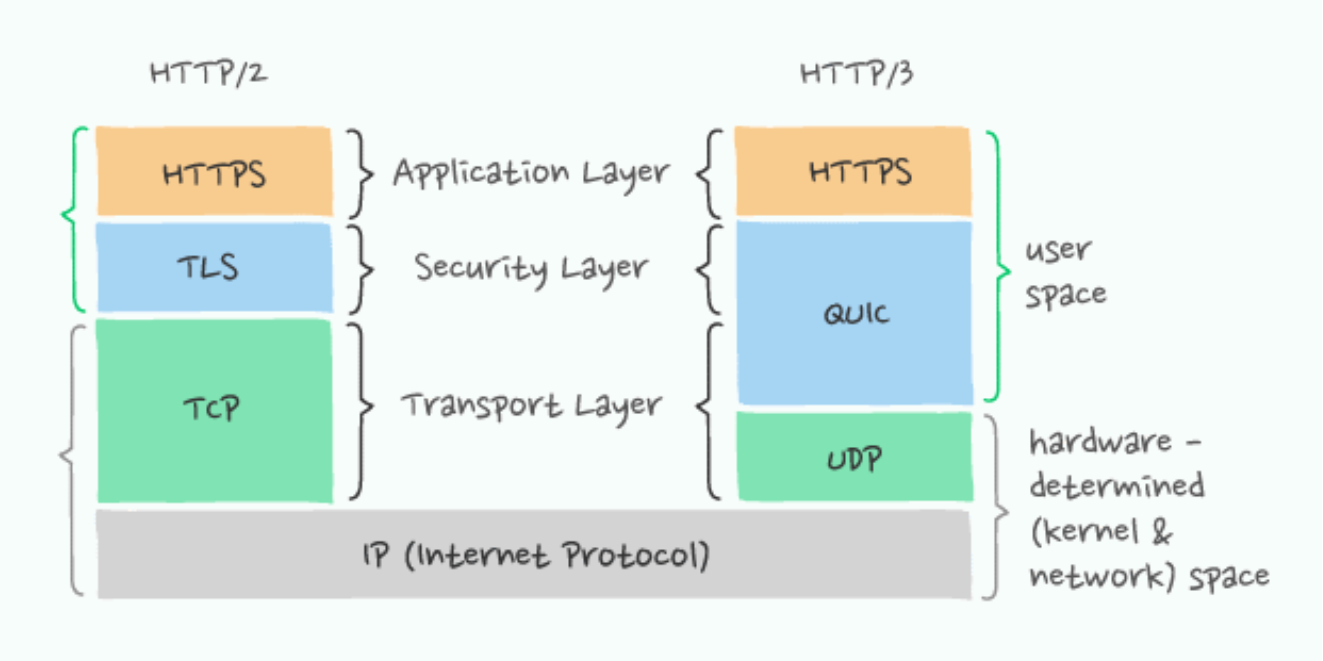 HTTP/2 vs. HTTP/3 layer stacking order