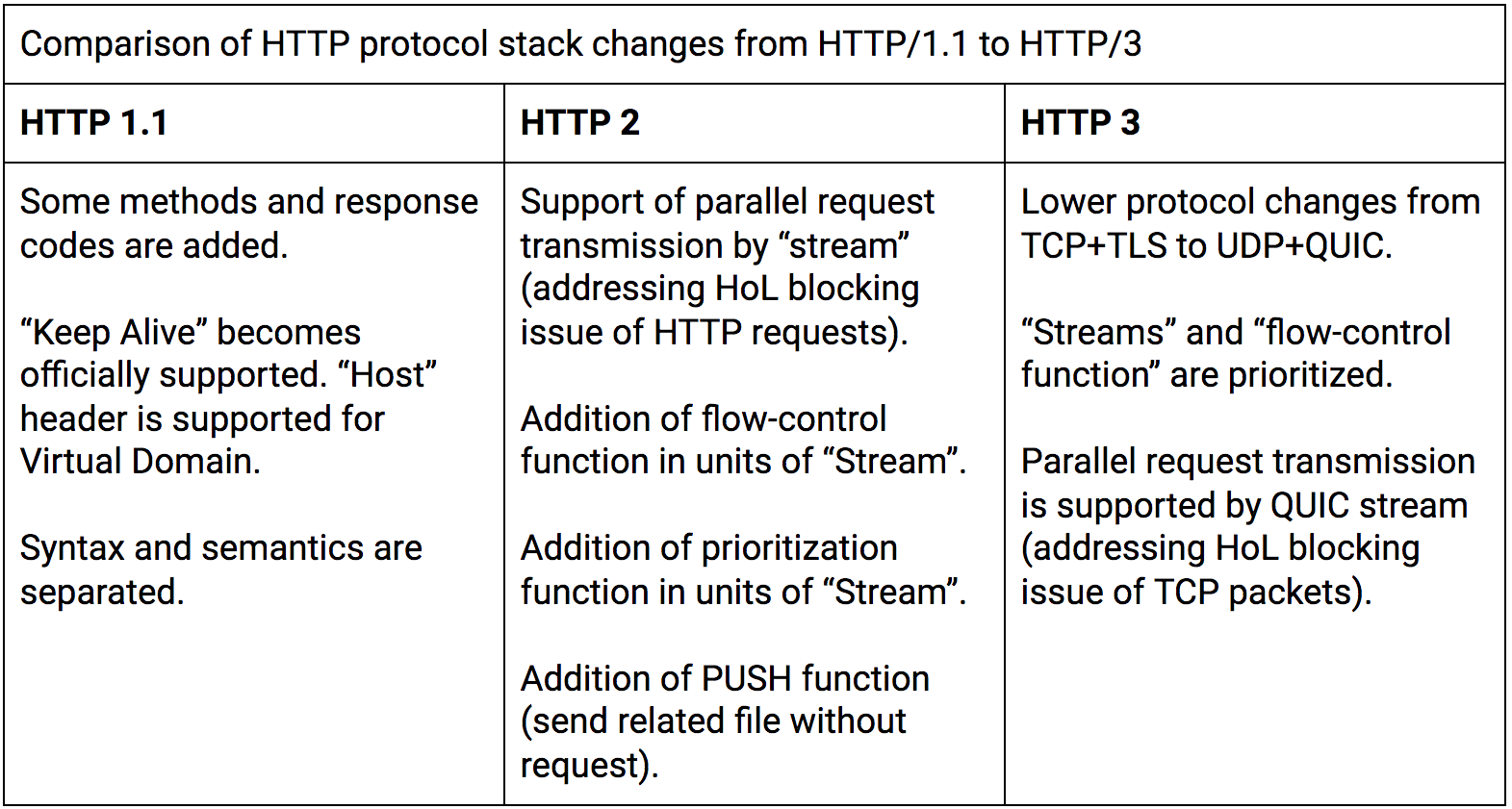 TABLE – HTTP 1.1 TO 3 CHANGES