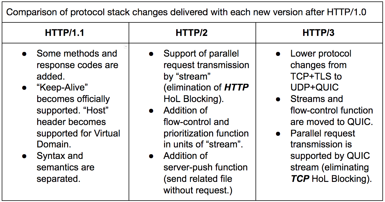 Stack changes from HTTP/1.1 to HTTP/3