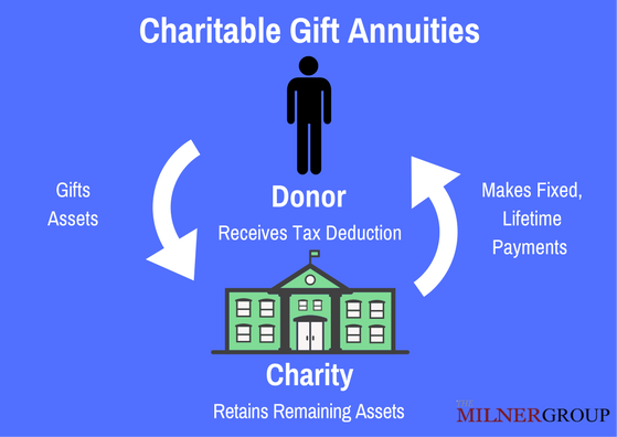 charitable gift annuities infographic