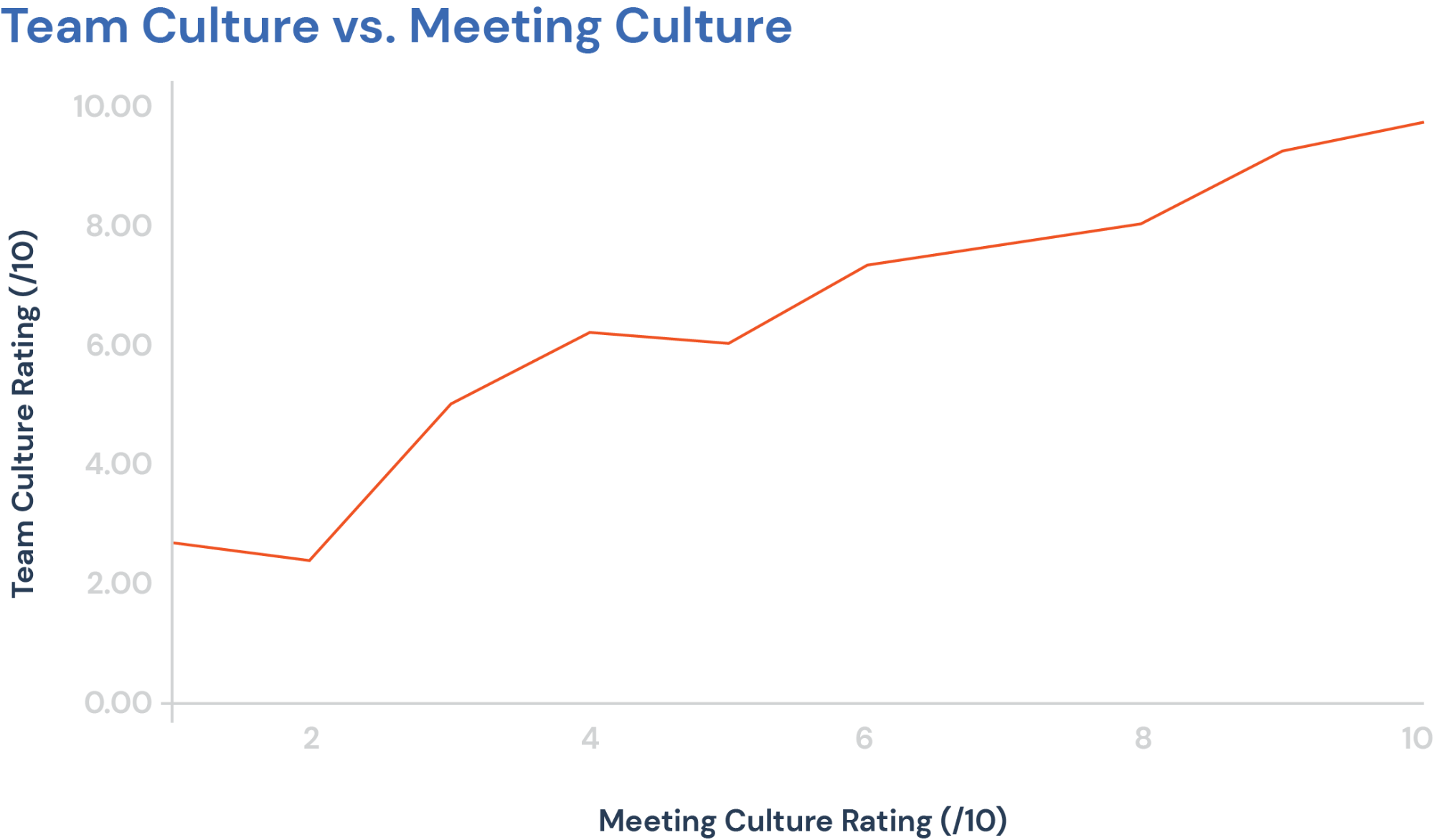 Meeting Team Culture Graph