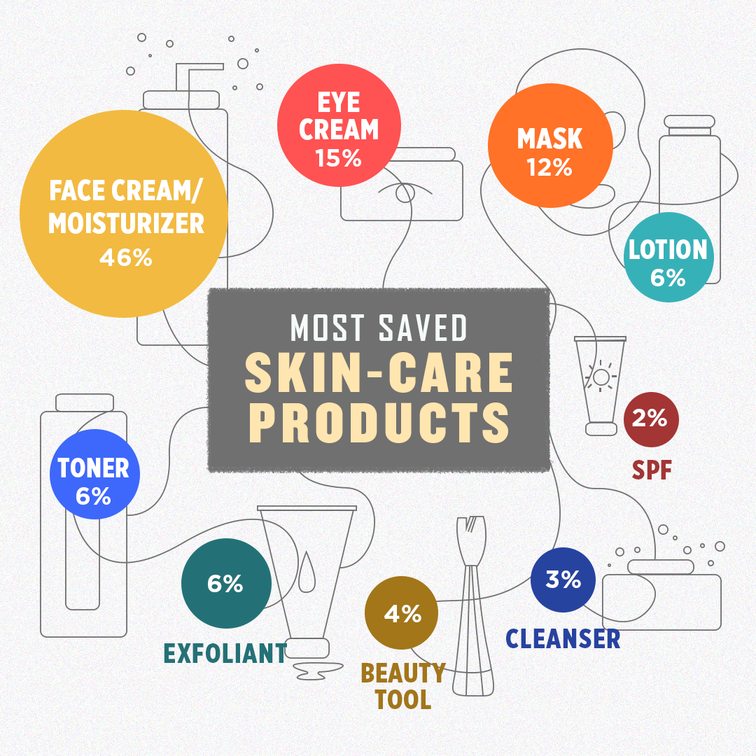 Top Amazon Skin Products
