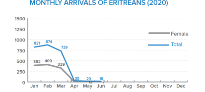 DSR-16-July Arrivals-in-East-Sudan graphx1200