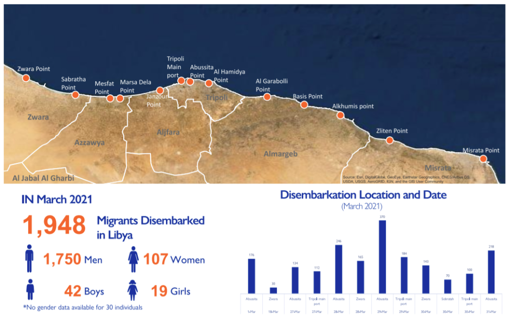 March 2021 disembarkation trends (IOM)