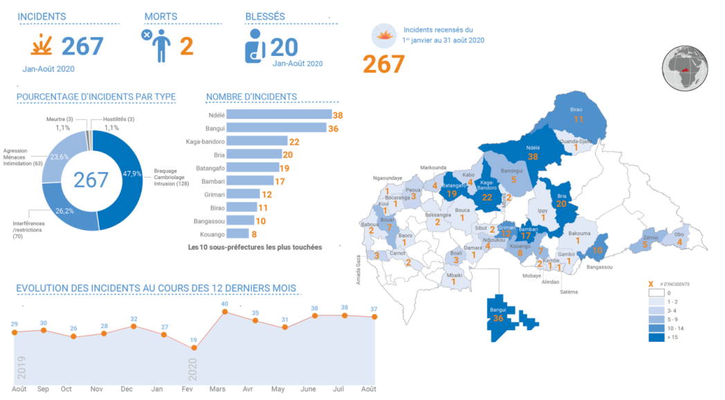 Overview of incidents affecting humanitarian workers, August 2020.