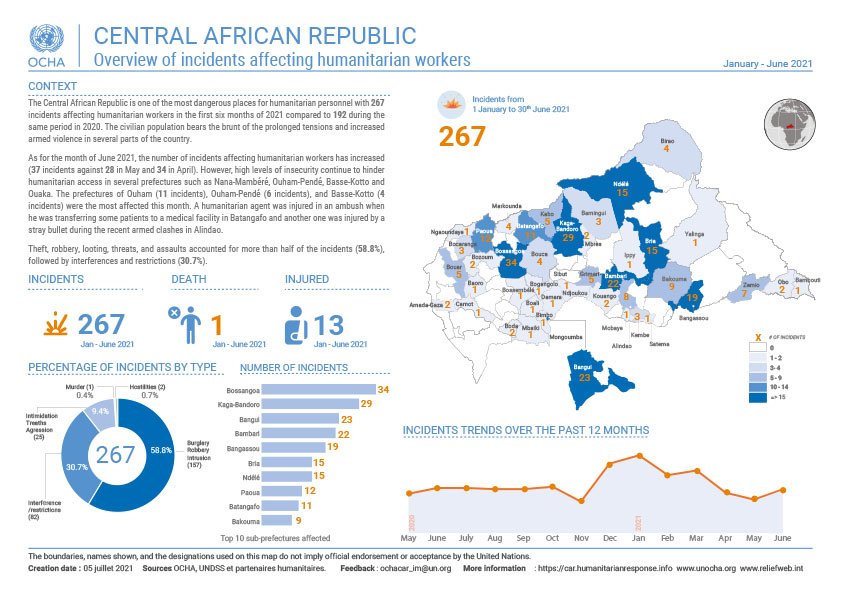 Overview of incidents affecting humanitarian workers in June 2021