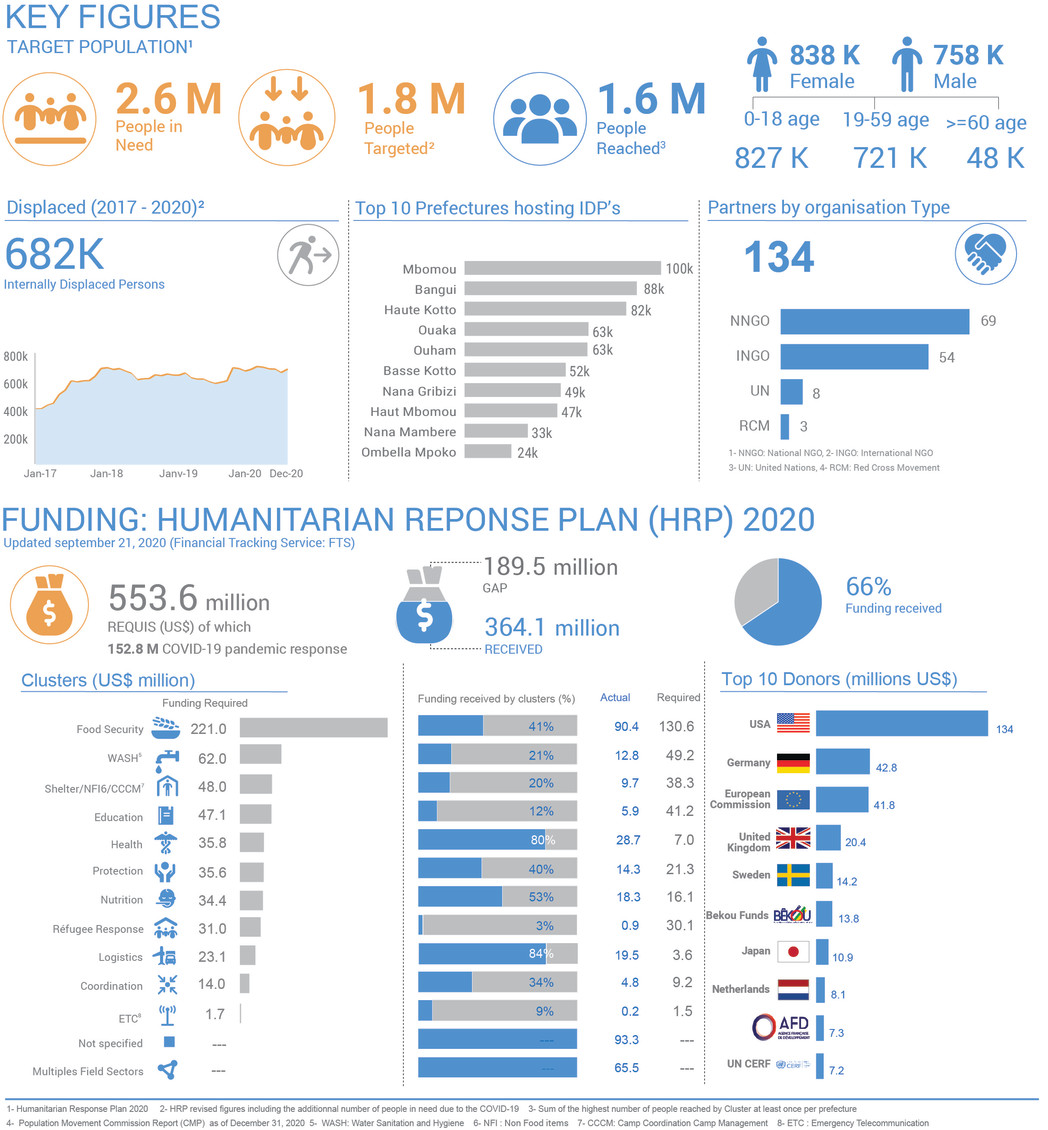 Humanitarian dashboard 2020