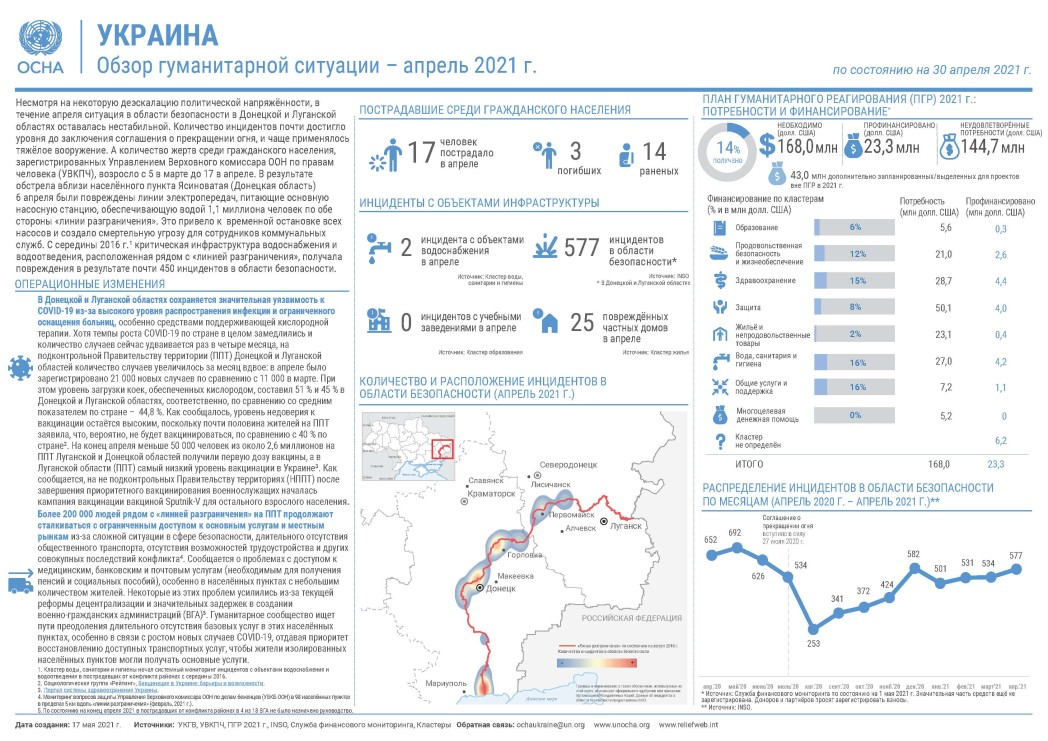Обзор гуманитарной ситуации (апрель 2021 г.)