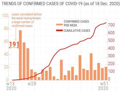 Evolution of COVID-19 cases in Burundi