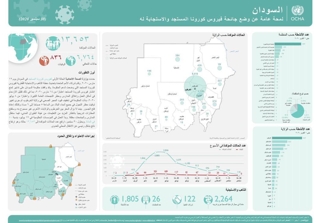لمحة عامة على وضع جائحة فیروس كورونا المستجد في السودان والاستجابة لها (30 سبتمبر 2020)