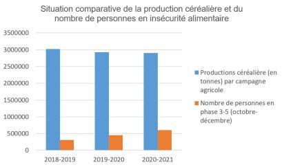 Situation comparative de la production céréalière et du nombre de personnes en insécurité alimentaire sur les 3 dernières années