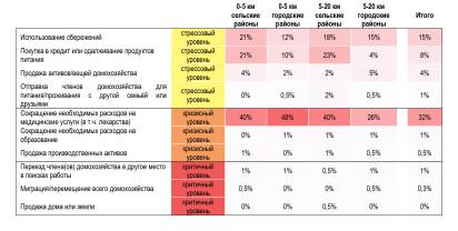 Распределение способов выживания, используемых домохозяйствами, по географическим зонам и типам населённых пунктов