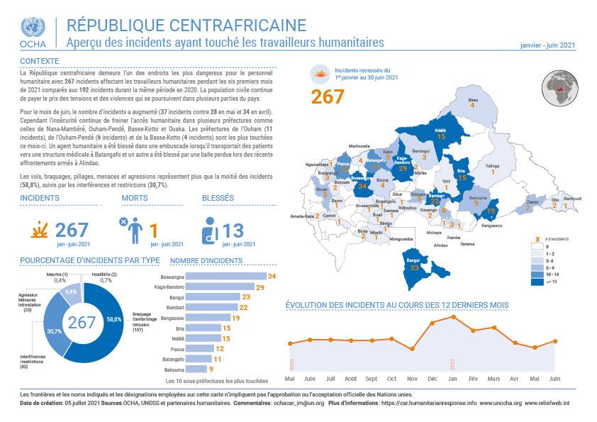 Incidents sécuritaires ayant affecté les humanitaires en juin 2021