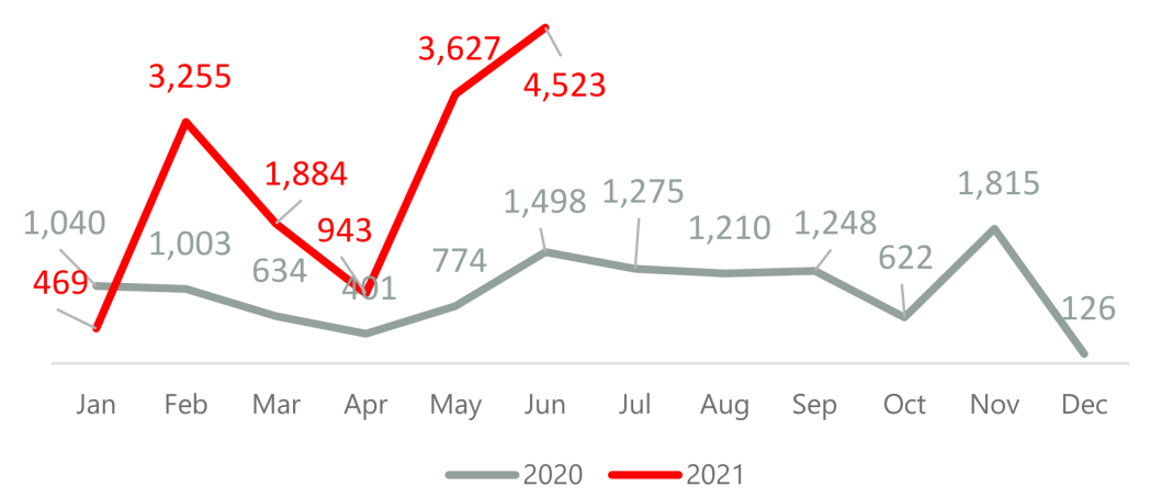 Monthly trends - people rescued/intercepted at sea by the Libyan Coast Guard in 2020-2021 (UNHCR)