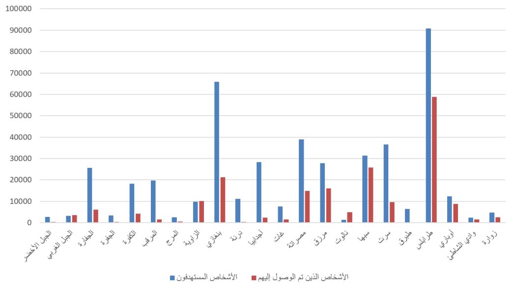 الاستجابة الإنسانية الشاملة حسب المنطقة في عام 2021 في إطار خطة الاستجابة الإنسانية (أوتشا)