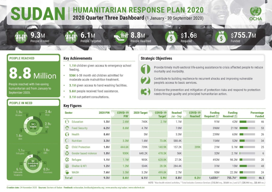 Sudan HRP 2020 Q3 Dashboard (1 January - 30 September 2020)