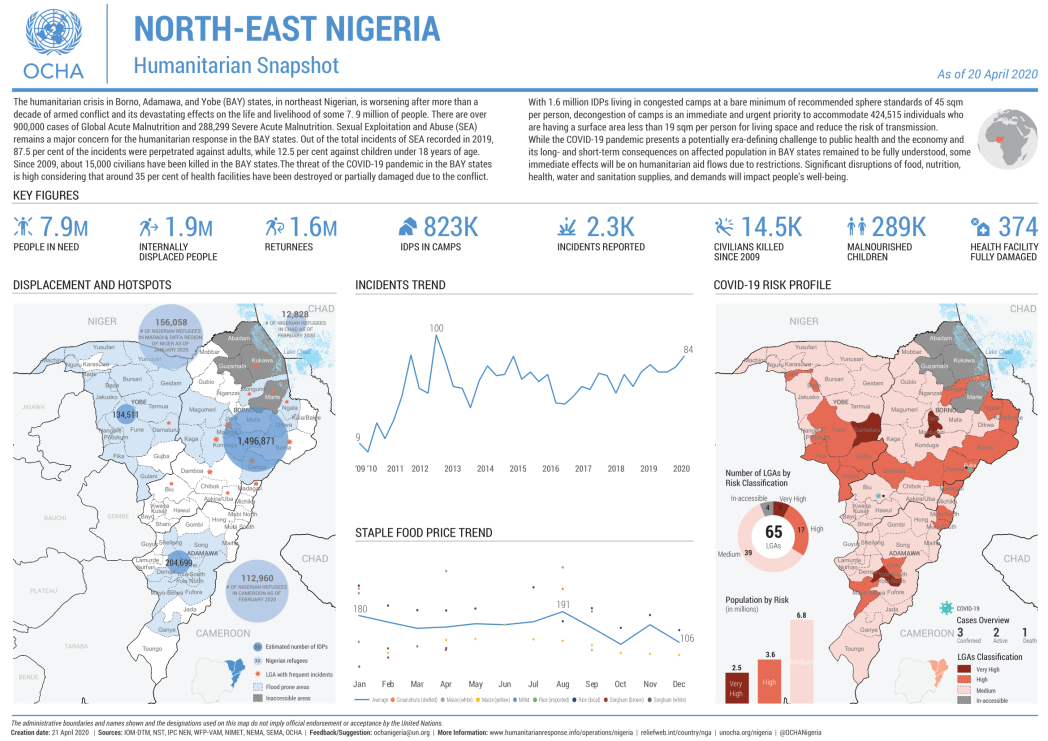 North-East Nigeria Humanitarian Snapshot