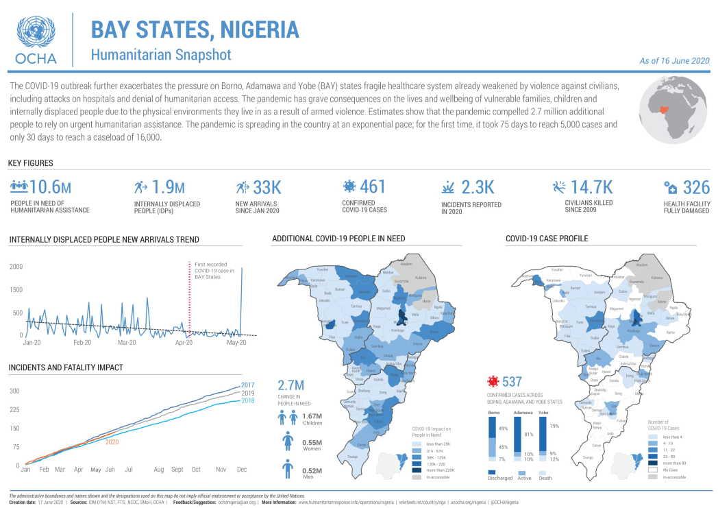 North-East Nigeria Humanitarian Snapshot