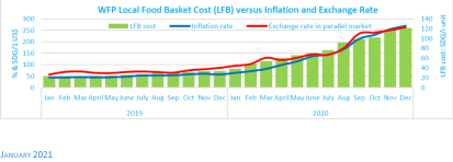 WFP Local Food Basket Cost (LFB) versus Inflation and Exchange Rate