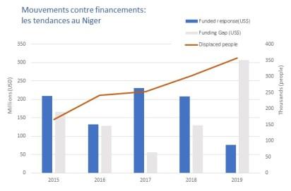 fundingsvsdisplacements