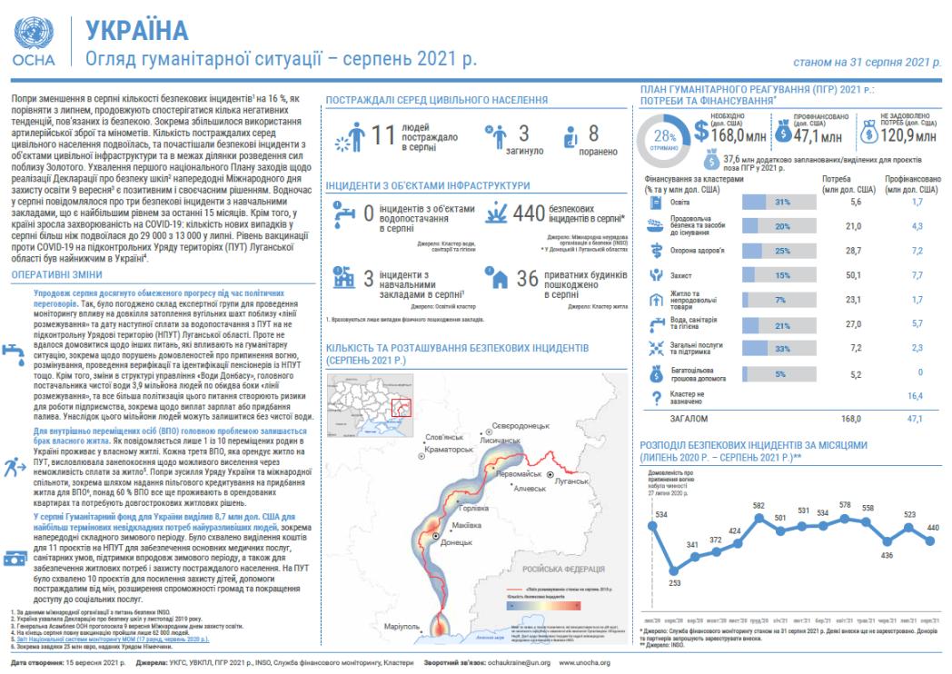 Огляд гуманітарної ситуації (серпень 2021 р.)