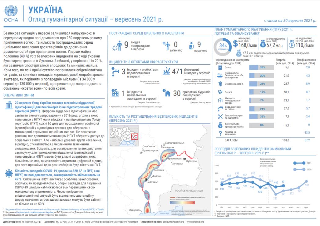 Огляд гуманітарної ситуації (вересень 2021 р.)