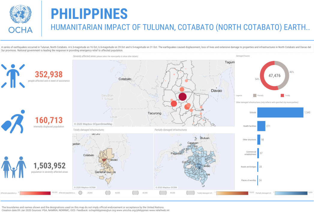 Humanitarian Impact of Tulunan, Cotabato Earthquakes